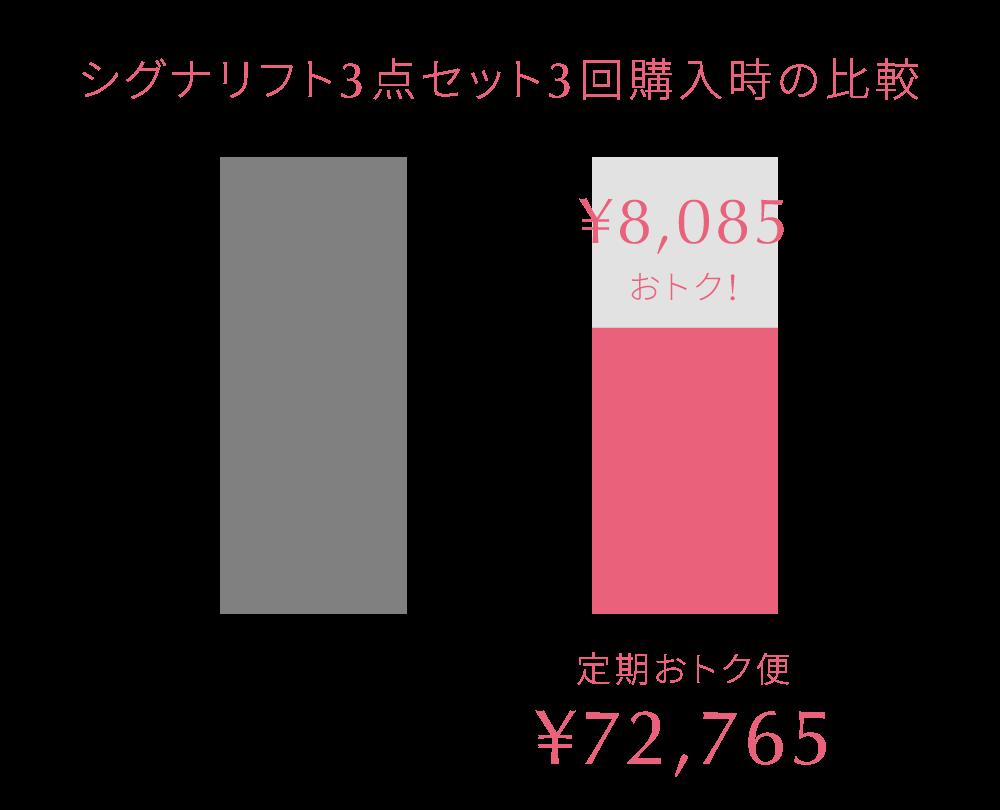 シグナリフト3点セット3回購入時の比較