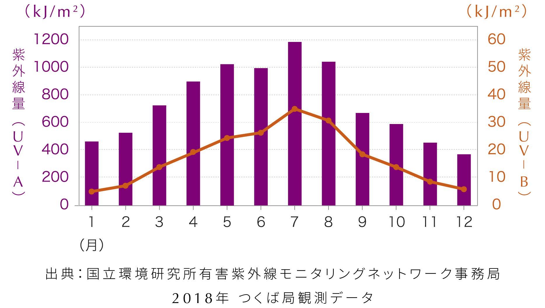 紫外線量の月別グラフ